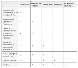 roles administrateur page facebook